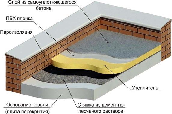 Самоуплотняющийся бетон керамзитобетон литой