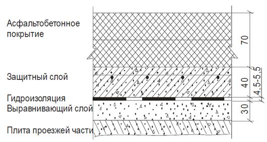 Стяжки гидроизоляция кнауф сухой