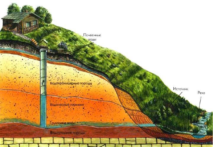 Водоупорные насосы горные породы базальт